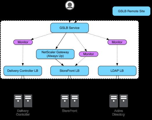 Advanced NetScaler Gateway GSLB Monitoring: Ideal Deployment