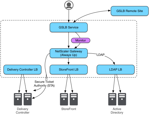 Advanced NetScaler Gateway GSLB Monitoring: Typical Deployment