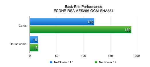 NetScaler 12 SSL Performance - Back End Benchmark