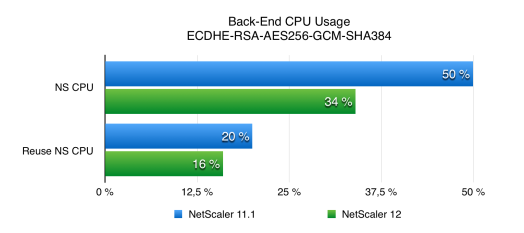 NetScaler 12 SSL Performance Back End CPU usage