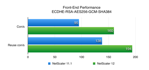 NetScaler 12 SSL Performance Front End Benchmark