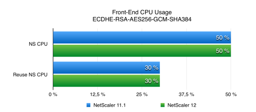 NetScaler 12 SSL Performance Front End CPU Usage