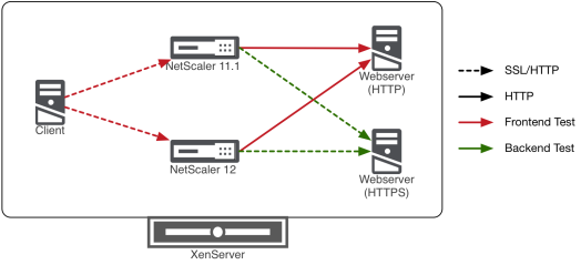 NetScaler 12 SSL Performance Test Lab Setup