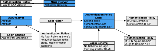 NetScaler Gateway SAML with multiple IDPs using nFactor Flow Schema