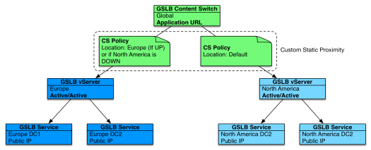 Cascaded Hierarchical GSLB: Configuration Schema