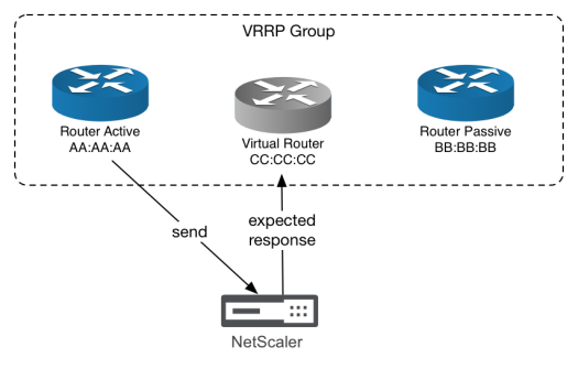 Flapping services with Hyper-V - VRRP virtual MAC behavior
